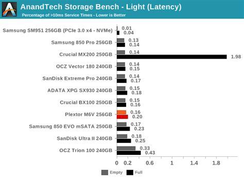 anandtech bench anandtech storage bench light the plextor m6v 256gb