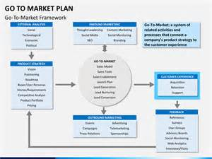 Go To Market Template by Go To Market Plan Powerpoint Template