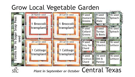 How To Layout A Garden Vegetable Garden Layout Square Foot The Garden Inspirations