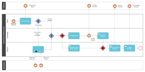 bpmn diagrams are abstractions using bpmn diagrams pros and cons decentralized medium