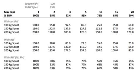 bodyweight bench press chart how to adjust generic 1rm table for higher reps with