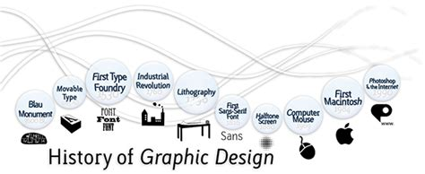 graphics design history timeline history of graphic design on behance