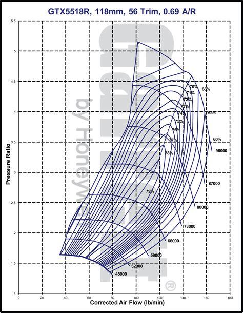 map performance gtx5518r turbocharger automotosports inc