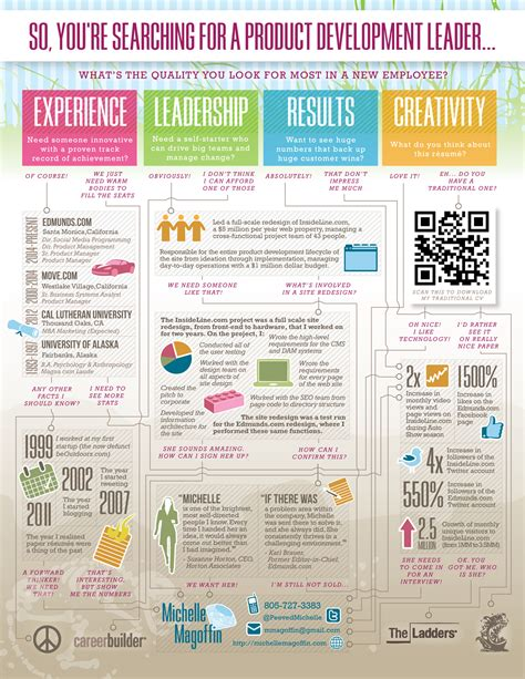 Visual Resume by Amazing Visual Resume Exle Creating Communication