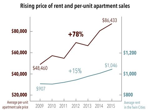 average rent per state 100 average apartment rent the state of philly