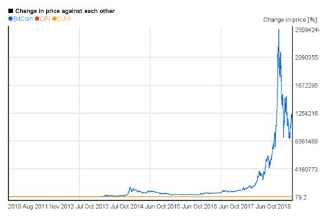 Bitcoin Stock Chart 1 by Bitcoin Price History Chart Since 2009