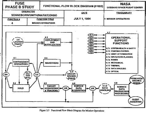 functional flow block diagram wiring functional block diagram template functional