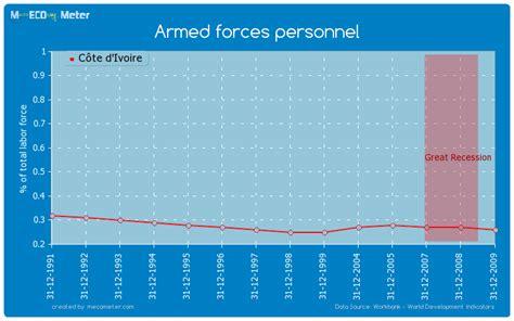 armed forces bank armed forces personnel c 244 te d ivoire