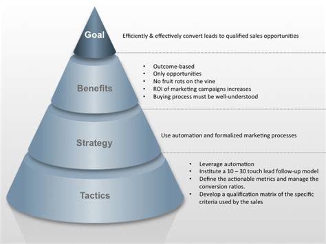 effective marketing strategies go to market resources