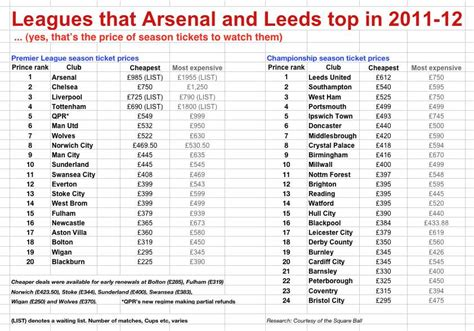 best ticket prices top of the league leeds and arsenal ticket prices