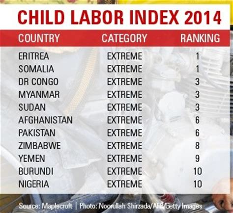 World's Top Ten Worst Child Labor Countries   Highest Rate
