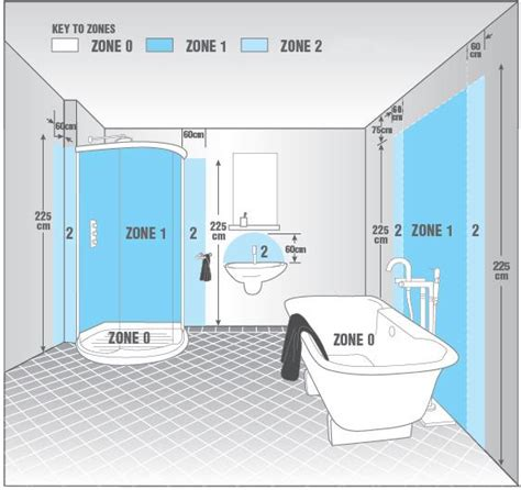 Q A Of The Day What Does The Term Passing Through Zone 1 Bathroom Lighting
