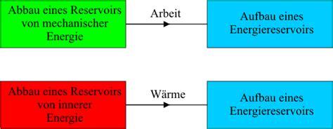 innere energie berechnen innere energie w 228 rmekapazit 228 t leifi physik