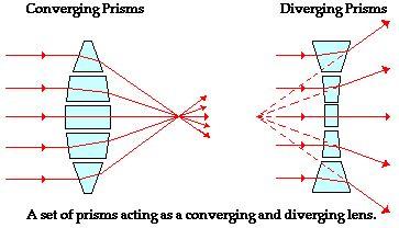 mirrors prisms and lenses a text book of geometrical optics classic reprint books danaksphysics unit3b koscielnyd