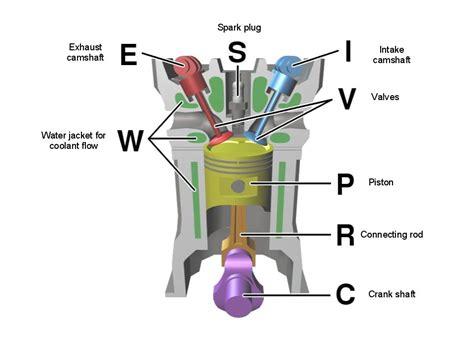 sds biodiesel blog diagram  diesel engine