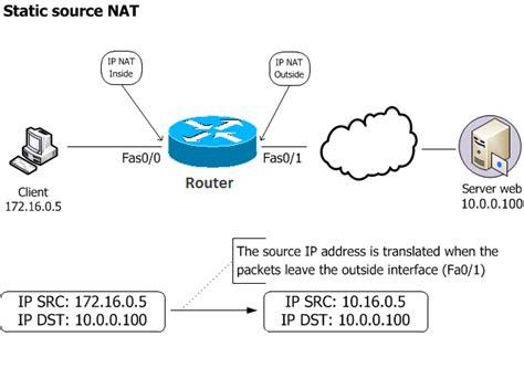 tutorial nat static translation nat pat configuration packet tracer gpon solution