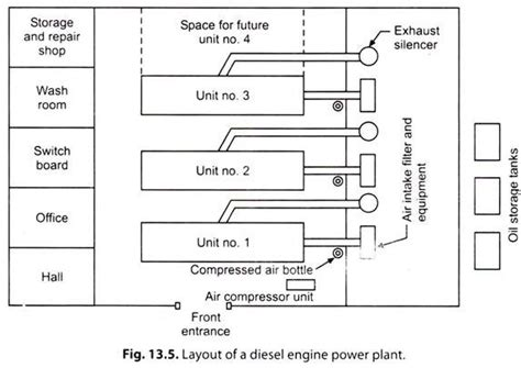layout of a diesel power plant essay diesel power plant power plants energy management