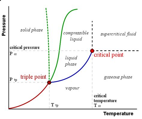 phase change diagram chemistry phase diagrams boundless chemistry