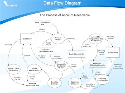 database flow standard flowchart symbols and their usage basic