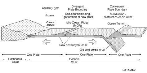 plate tectonics diagram worksheet 8 best images of tectonic plate boundary diagram plate