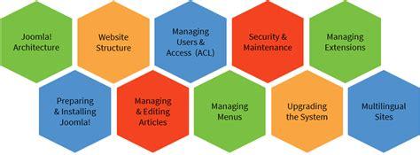 joomla administrator templates joomla administrator joomla certification program