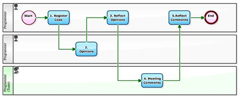 code review workflow workflow sle recording quot code reviews quot on workflows
