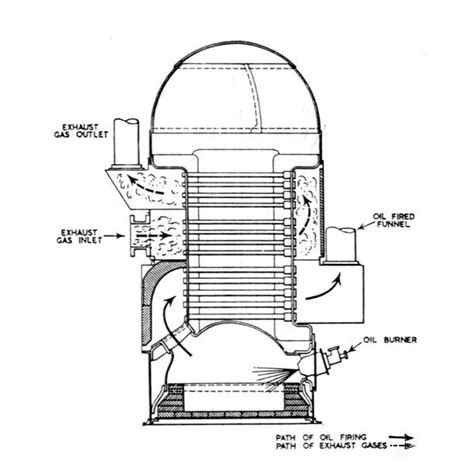 steam engine parts explained boiler parts explained learn about the working of these boilers