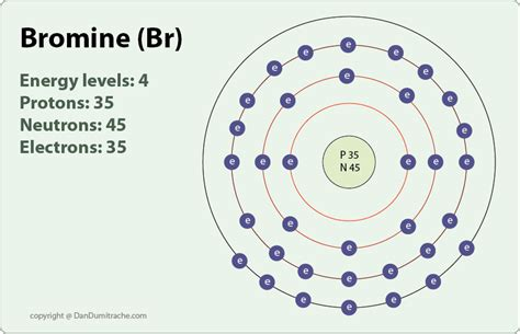 Protons In Bromine by The Gallery For Gt Bromine Atom Model Project