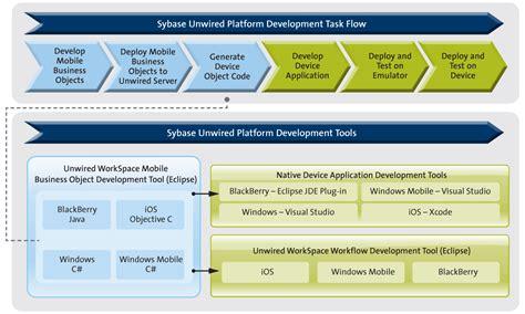 app development workflow development task flow