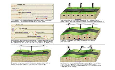 earthquake waves seismic waves christchurch earthquakes hannah craven