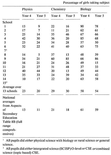 national 4 physics 1471848604 hmi girls and science 1980 full text online