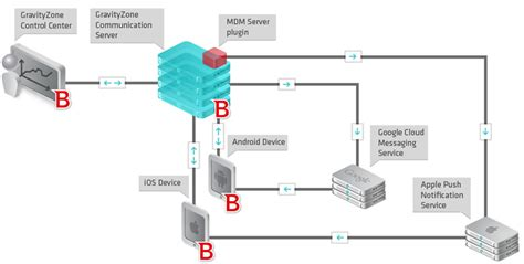 mdm workflow mobile device management workflow