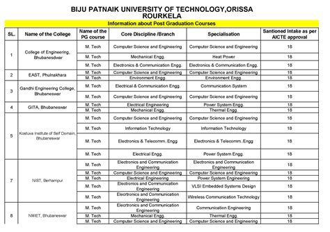Top Mba Colleges In Orissa Bput by Odisha Hrd 187 Government Engineering Colleges