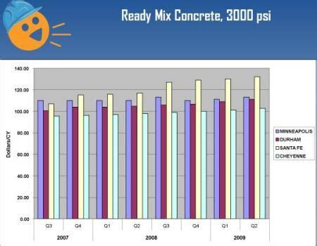 construction cost evstudio architecture engineering
