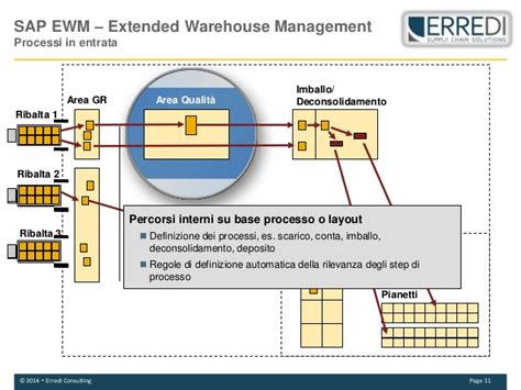 graphical warehouse layout in ewm soluzioni sap in ambio sce