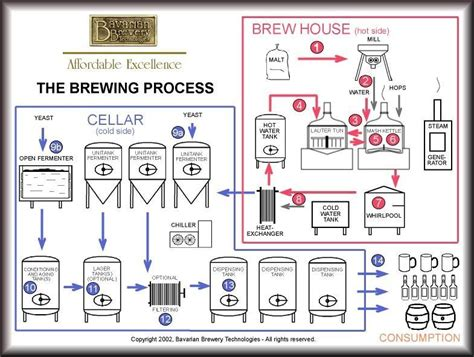 Making A Floor Plan by Brewing Process Brewery Equipment