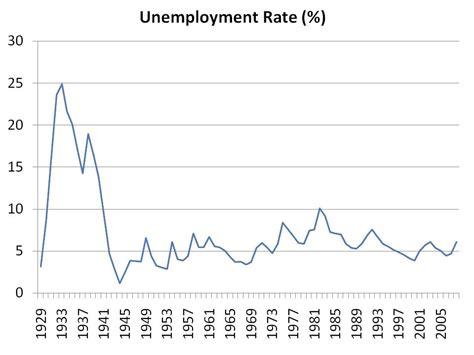 Drawing Unemployment by Depression S All Talk So Far Seeking Alpha