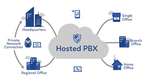 ip pbx diagram what is hosted pbx sarvosys