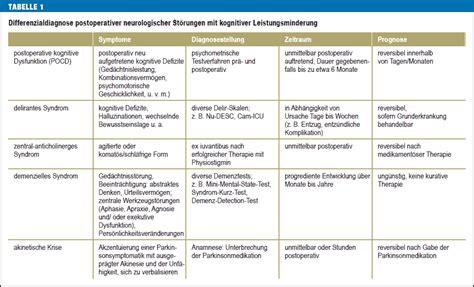 kognitive entwicklung tabelle postoperative kognitive dysfunktion und psychopharmaka