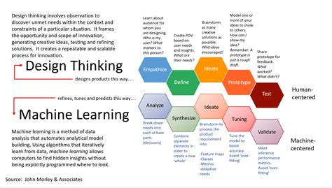 design thinking education design thinking future proof yourself from ai infocus