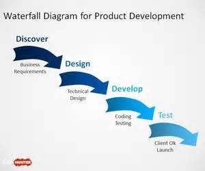 waterfall model template free agile methodology powerpoint template free