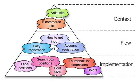 design in contest the three levels of design patterns implementation flow