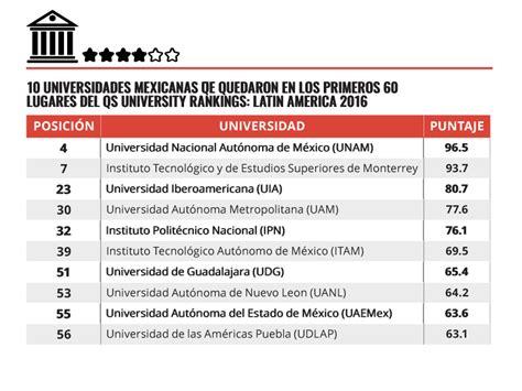 Ranking Mba Mexico by Unam Y Tec Entre Las 10 Mejores Universidades De