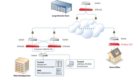 network design proposal for small office sc cyberworld malaysia s latest it news 20140309