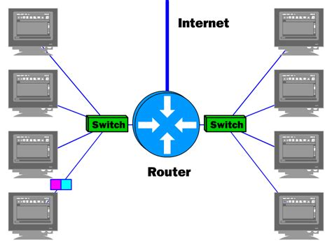 Router Switch what s the difference hub vs switch vs router