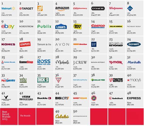 best brand top retail brands