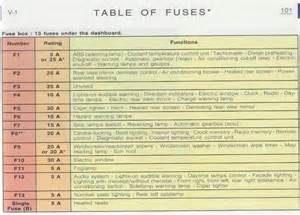 Peugeot 307 Fuse Diagram Cigarette Lighter Fuse In 325 Bmw Autos Weblog