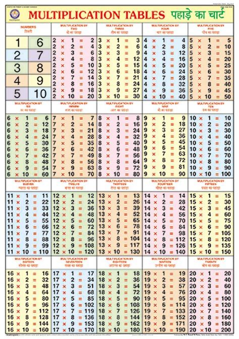 tables multiplication de 1 a 20 multiplication tables 2 to 20 popflyboys