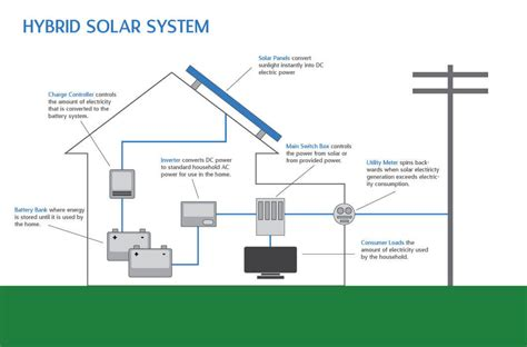 Hybrid Solar Lighting System Hybrid Solar Systems Utah Idaho Intermountain Wind