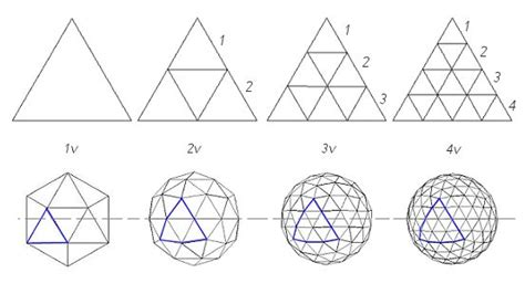 Geodome House by Geodesic Dome Frequency Explained